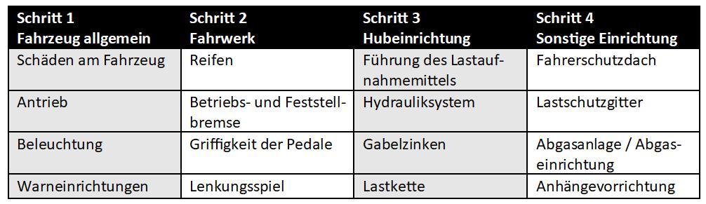 Tägliche Sicht- und Funktionsprüfung (4 x 4 Merkregel)